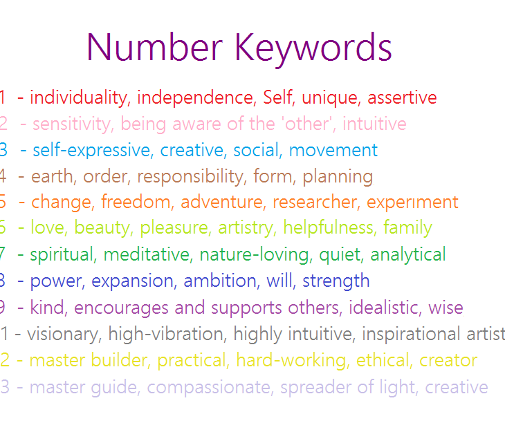 Numerology Numbers Keywords